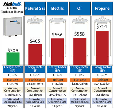Image Result For Electric Water Heater Cost
